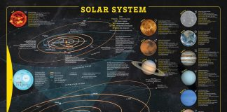 SOLAR SYSTEM WALL MAP
