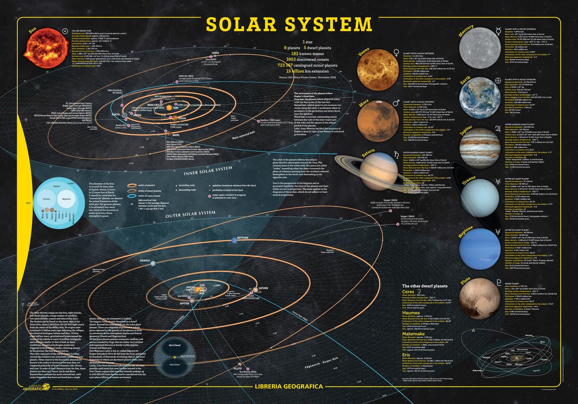 SOLAR SYSTEM WALL MAP - MapTrove