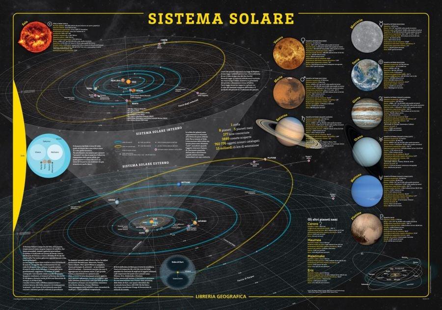 Solar System Wall Map Italian